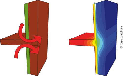 Un exemple de pont thermique dû à l'absence d'isolant aux jonctions