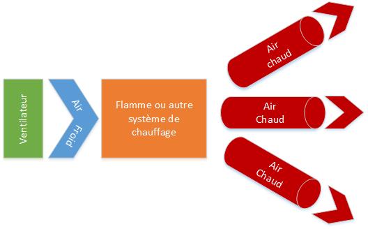 chauffage_air_pulsé