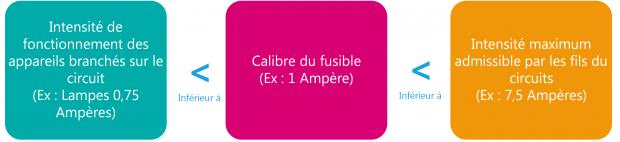 Choix fusibles fourgon aménagé