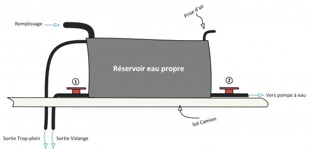 Schéma réservoir eau pour fourgon aménagé