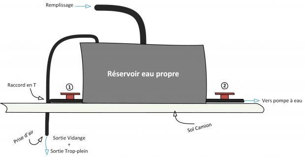 Réservoir d'eau pour fourgon optimisé