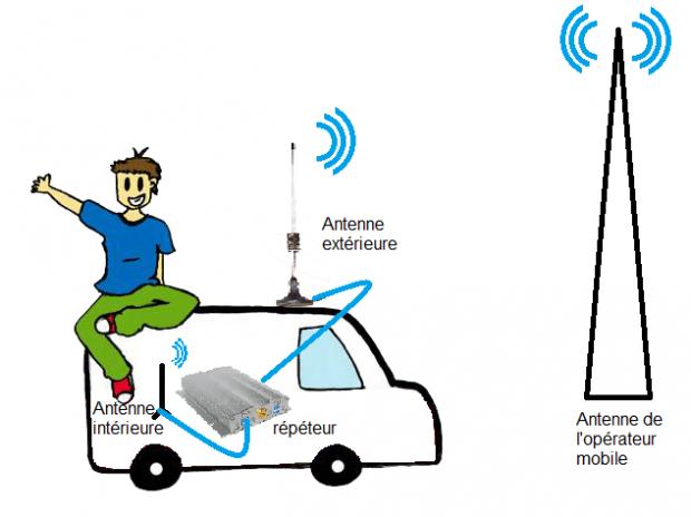 amplificateur pour avoir Internet dans son fourgon