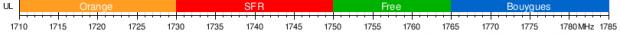 Bande fréquence opérateur mobile