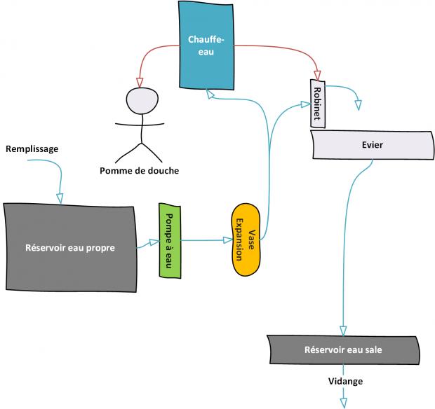 schéma circuit d'eau avec chauffe-eau